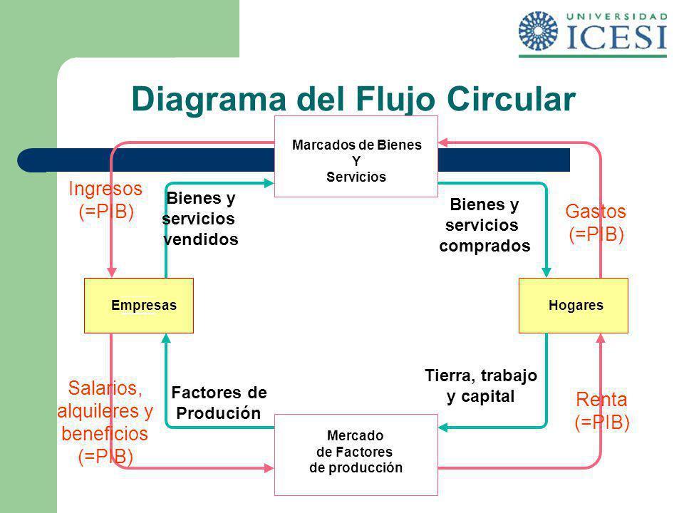 Diagrama del Flujo Circular Marcados de Bienes Y Servicios Ingresos (=PIB) Mercado de Factores de producción EmpresasHogares Bienes y servicios vendid