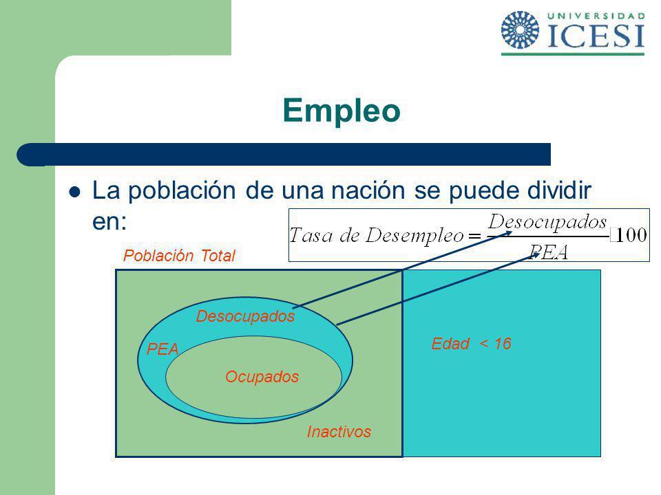 Empleo La población de una nación se puede dividir en: Población Total Edad < 16 Edad > 16 PEA Inactivos Ocupados Desocupados