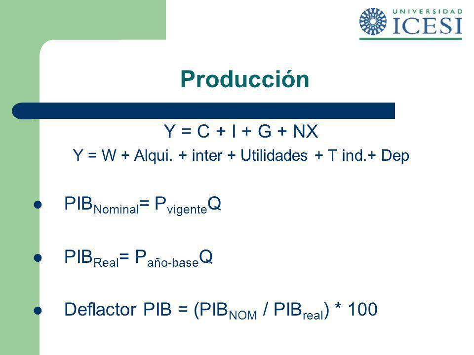 Producción Y = C + I + G + NX Y = W + Alqui. + inter + Utilidades + T ind.+ Dep PIB Nominal = P vigente Q PIB Real = P año-base Q Deflactor PIB = (PIB