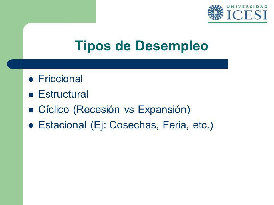 Tipos de Desempleo Friccional Estructural Cíclico (Recesión vs Expansión) Estacional (Ej: Cosechas, Feria, etc.)
