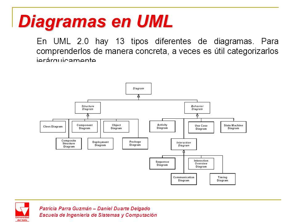 Diagramas en UML Patricia Parra Guzmán – Daniel Duarte Delgado Escuela de Ingeniería de Sistemas y Computación En UML 2.0 hay 13 tipos diferentes de diagramas.