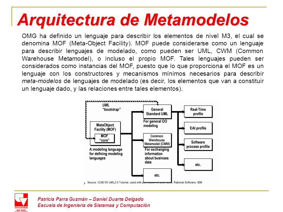 Arquitectura de Metamodelos Patricia Parra Guzmán – Daniel Duarte Delgado Escuela de Ingeniería de Sistemas y Computación OMG ha definido un lenguaje para describir los elementos de nivel M3, el cual se denomina MOF (Meta-Object Facility).