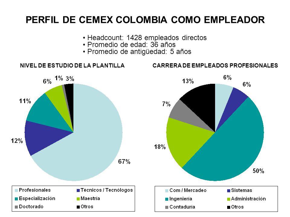 PERFIL DE CEMEX COLOMBIA COMO EMPLEADOR Headcount: 1428 empleados directos Promedio de edad: 36 años Promedio de antigüedad: 5 años NIVEL DE ESTUDIO DE LA PLANTILLACARRERA DE EMPLEADOS PROFESIONALES