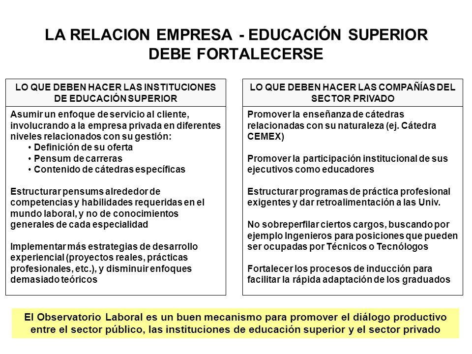 LA RELACION EMPRESA - EDUCACIÓN SUPERIOR DEBE FORTALECERSE LO QUE DEBEN HACER LAS INSTITUCIONES DE EDUCACIÓN SUPERIOR Asumir un enfoque de servicio al