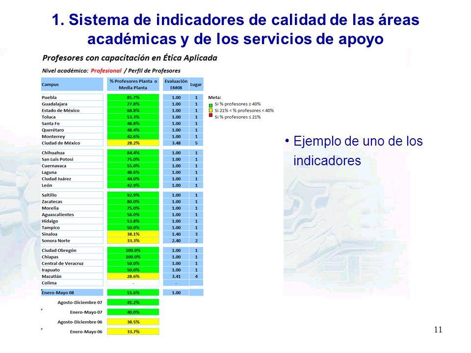 11 1. Sistema de indicadores de calidad de las áreas académicas y de los servicios de apoyo Ejemplo de uno de los indicadores