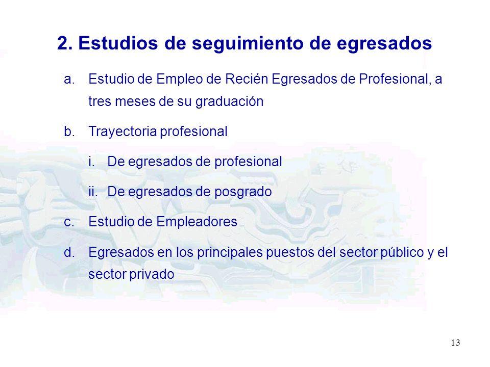 13 2. Estudios de seguimiento de egresados a.Estudio de Empleo de Recién Egresados de Profesional, a tres meses de su graduación b.Trayectoria profesi