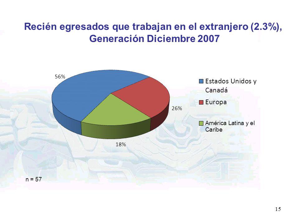 Recién egresados que trabajan en el extranjero (2.3%), Generación Diciembre 2007 n = 57 15
