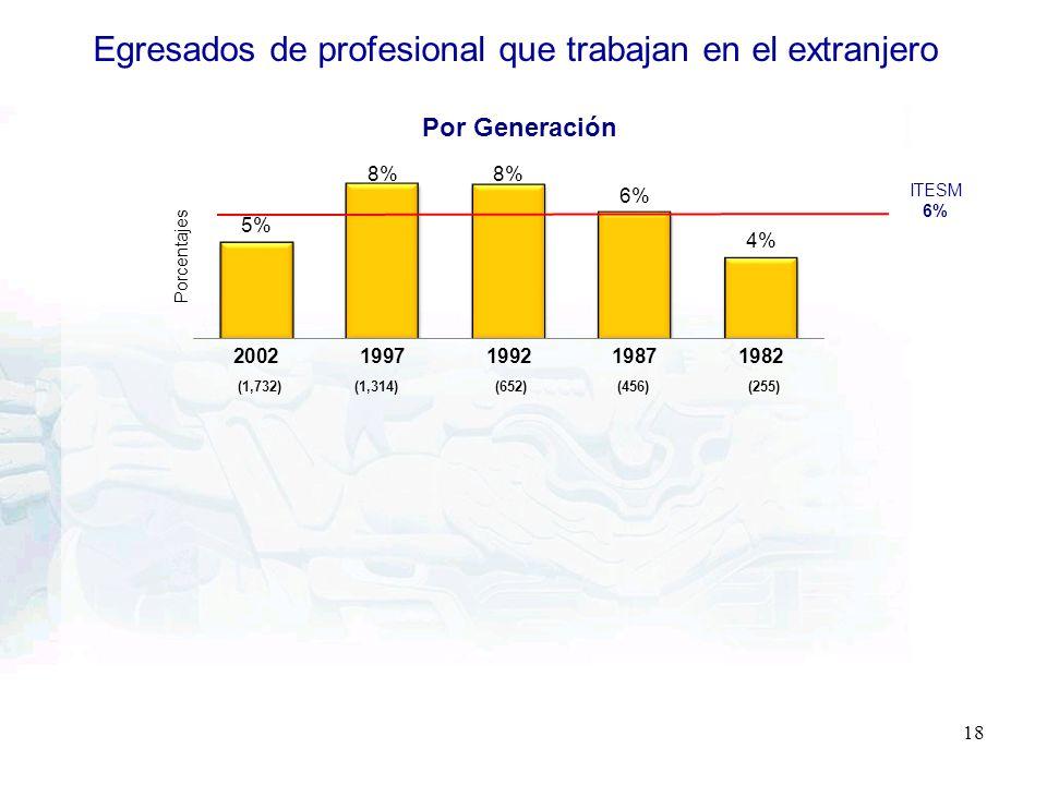 (1,732)(1,314)(652)(456)(255) 18 ITESM 6% Por Generación Egresados de profesional que trabajan en el extranjero