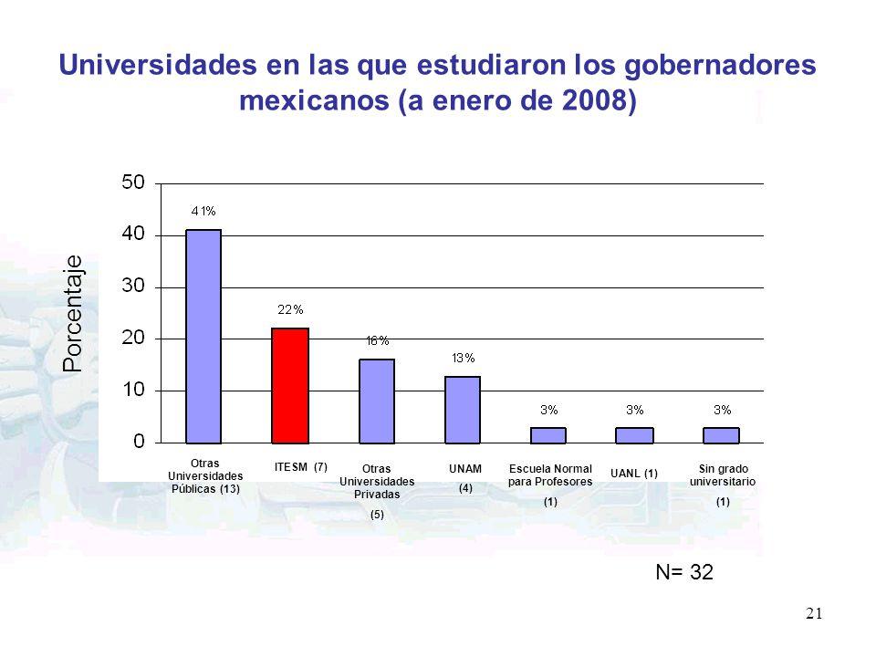 21 Universidades en las que estudiaron los gobernadores mexicanos (a enero de 2008) Porcentaje Otras Universidades Públicas (13) ITESM (7) Otras Unive