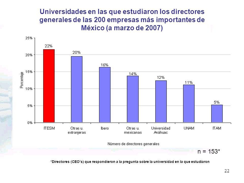 Universidades en las que estudiaron los directores generales de las 200 empresas más importantes de México (a marzo de 2007) n = 153* *Directores (CEO