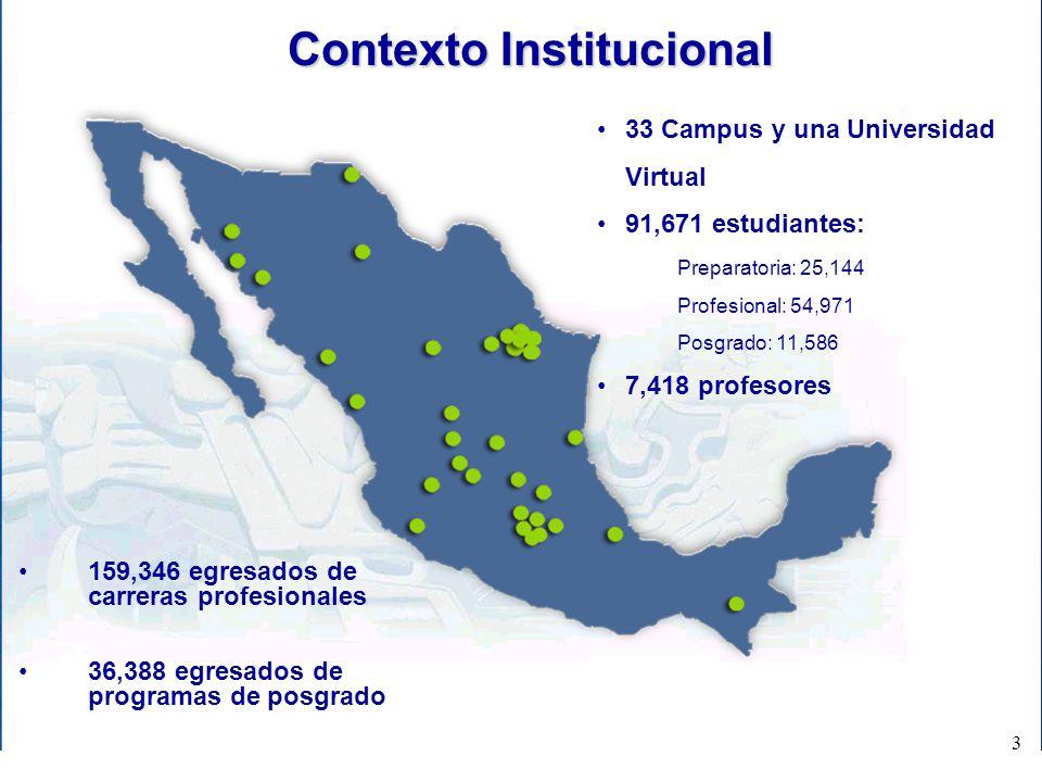 33 Campus y una Universidad Virtual 91,671 estudiantes: Preparatoria: 25,144 Profesional: 54,971 Posgrado: 11,586 7,418 profesores Contexto Institucio