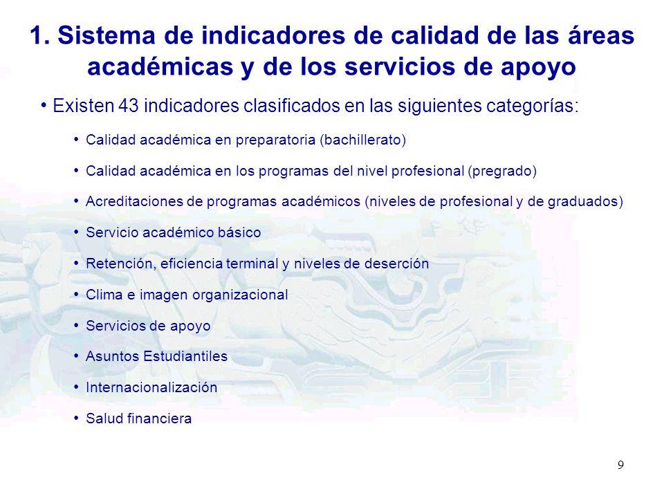 9 99 Existen 43 indicadores clasificados en las siguientes categorías: Calidad académica en preparatoria (bachillerato) Calidad académica en los progr