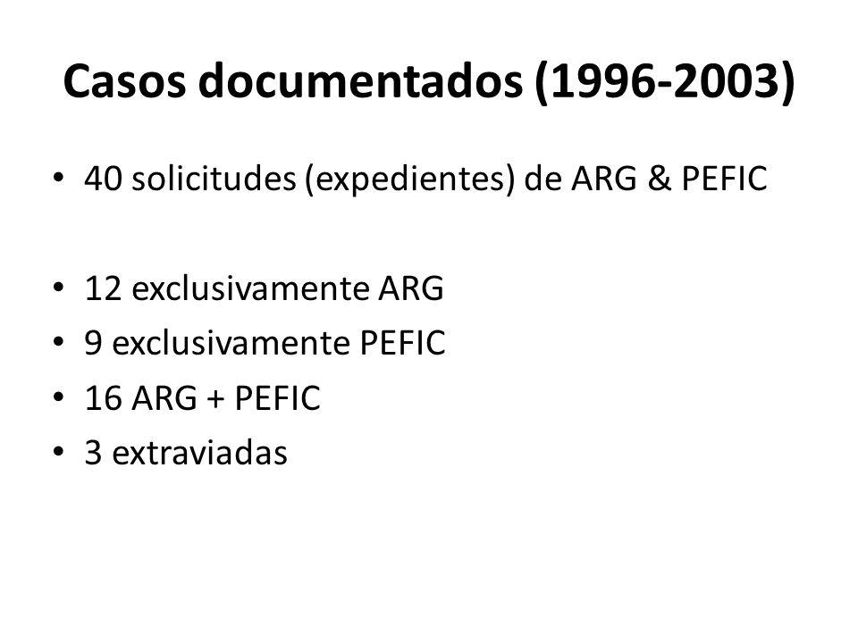 Casos documentados (1996-2003) 40 solicitudes (expedientes) de ARG & PEFIC 12 exclusivamente ARG 9 exclusivamente PEFIC 16 ARG + PEFIC 3 extraviadas