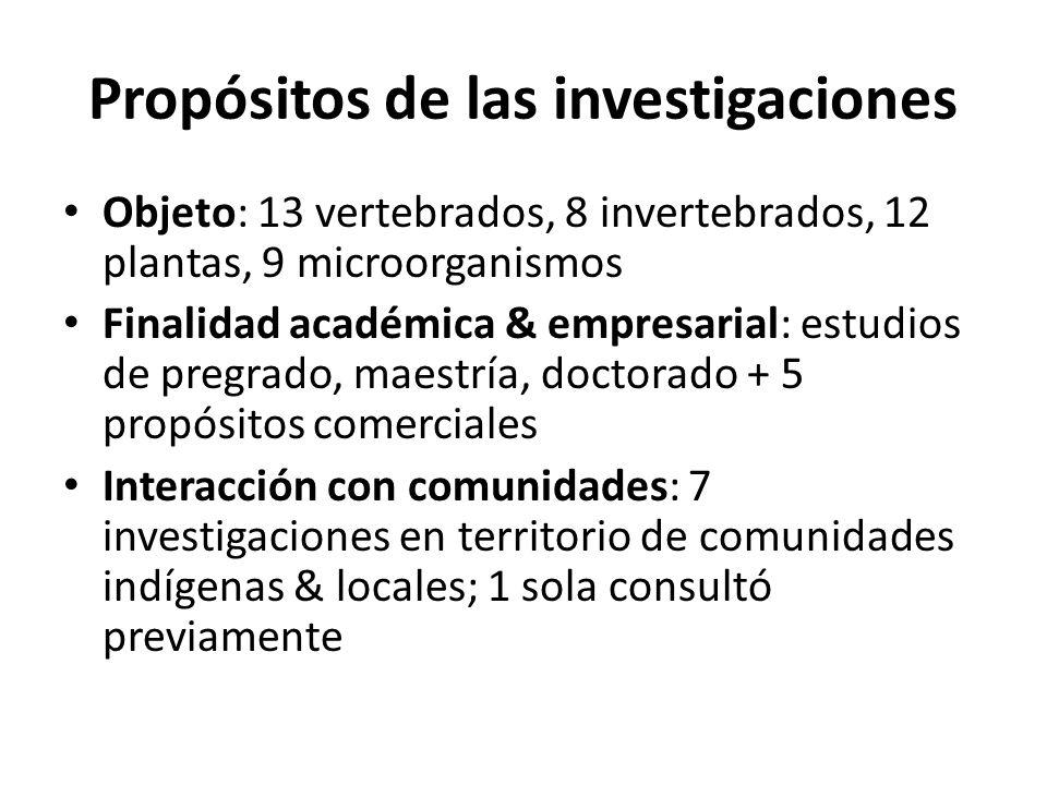 Propósitos de las investigaciones Objeto: 13 vertebrados, 8 invertebrados, 12 plantas, 9 microorganismos Finalidad académica & empresarial: estudios d