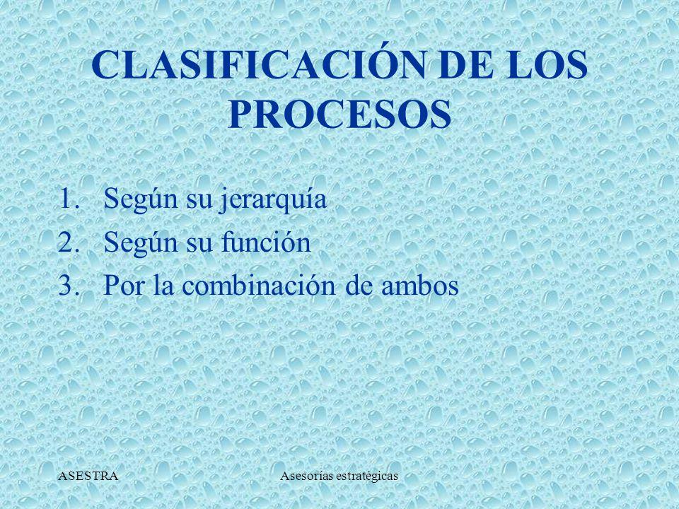 ASESTRAAsesorías estratégicas ELEMENTOS A IDENTIFICAR Cliente Inicial: Son aquellos que solicitan el producto o servicio final.