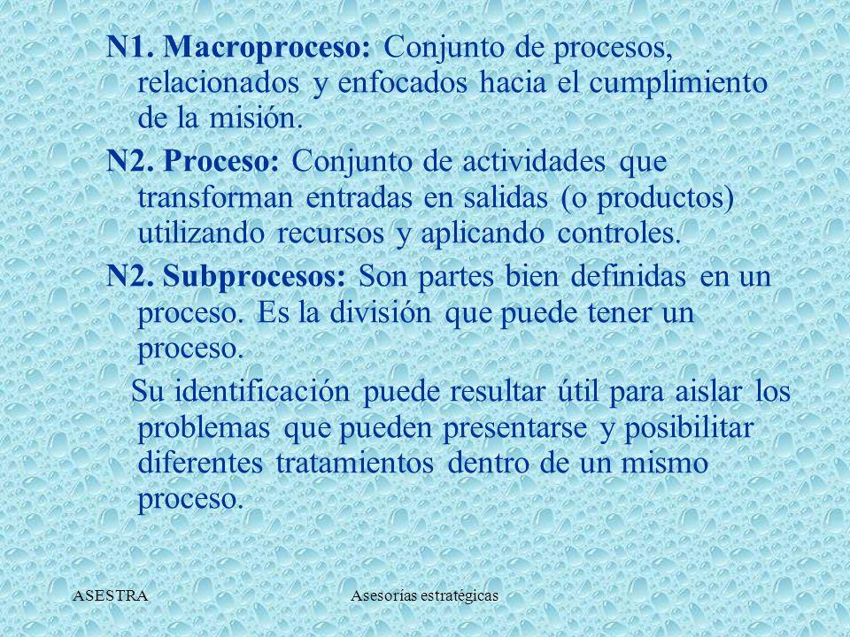 ASESTRAAsesorías estratégicas SEGÚN SU JERARQUÍA Tercer Nivel: Procedimientos (Actividades, Tareas) Segundo Nivel: Procesos y Subprocesos.