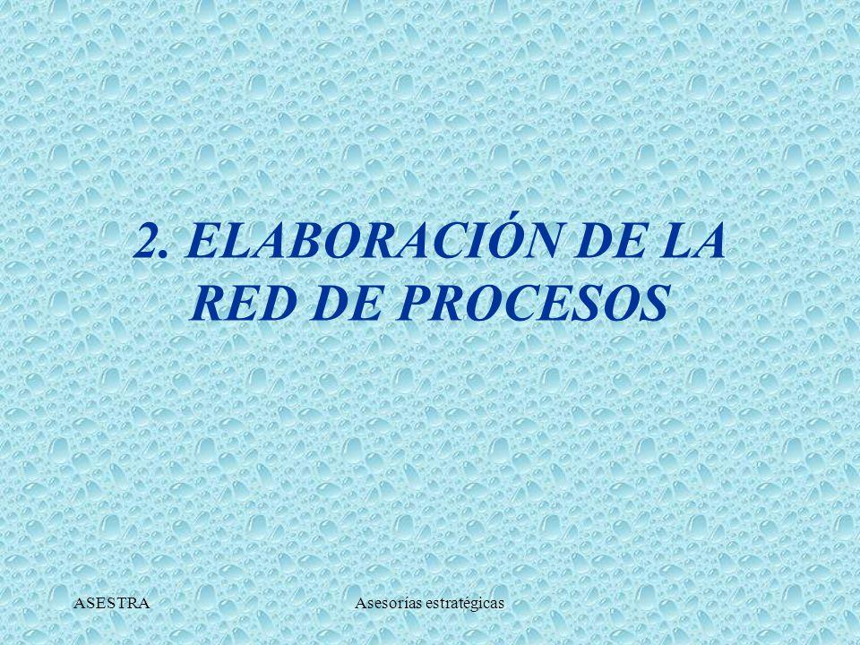 ASESTRAAsesorías estratégicas CARACTERÍSTICAS DE LOS PROCESOS: El nombre asignado a cada proceso debe ser sugerente de los conceptos y actividades incluidos en el mismo.