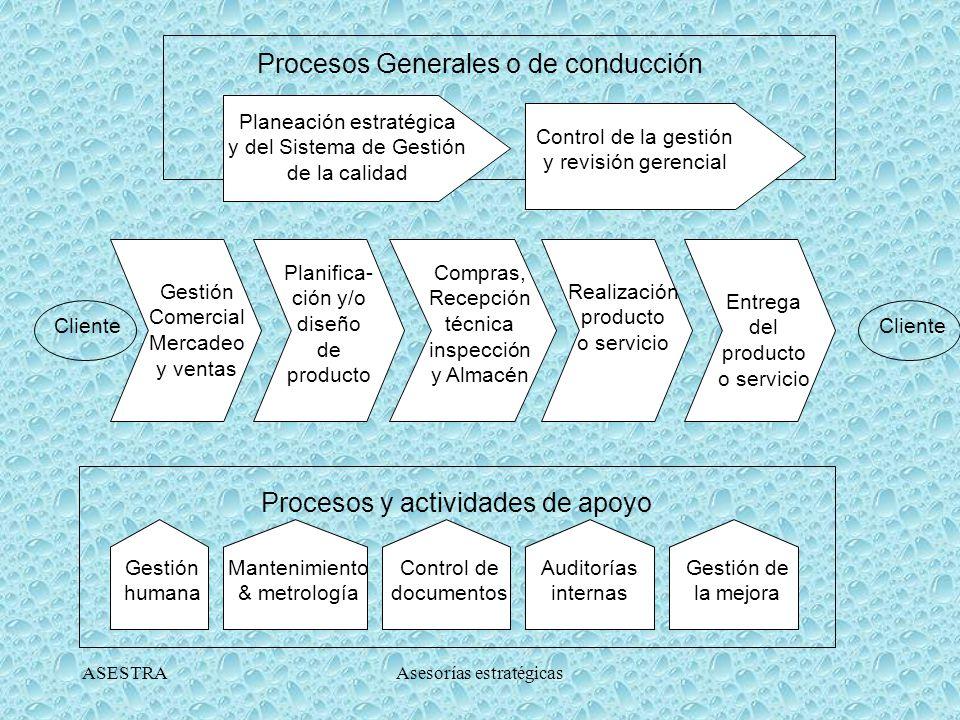 ASESTRAAsesorías estratégicas CLASIFICACION DE LOS PROCESOS DIRECCIÓN AGREGAR VALOR APOYO