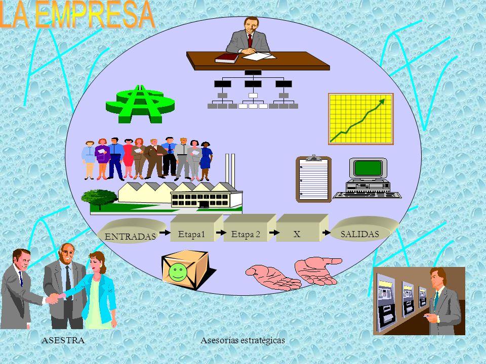 ASESTRAAsesorías estratégicas Identificar los procesos a través de la Cadena de Valor (cont.) Procesos Subprocesos Actividades