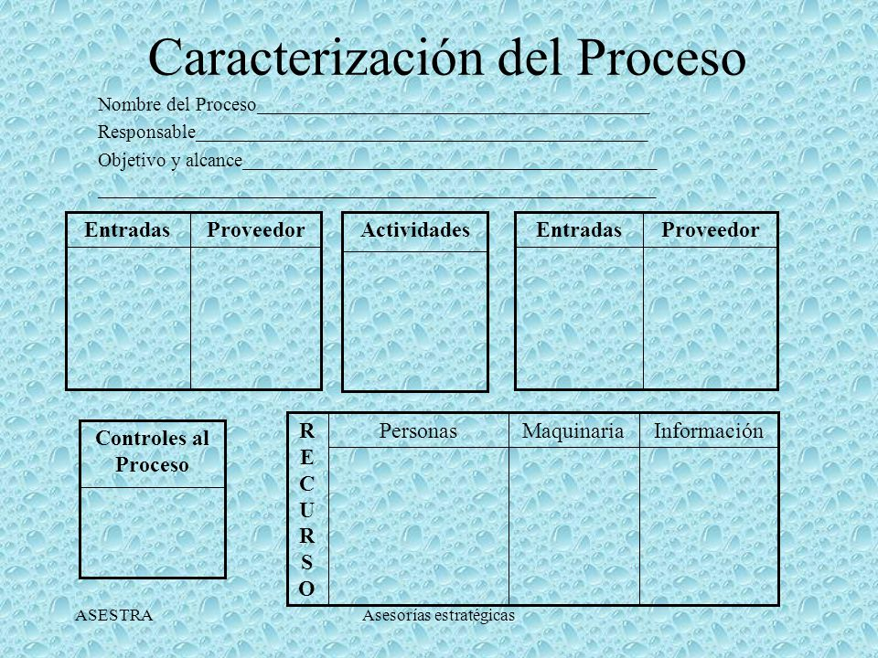 ASESTRAAsesorías estratégicas CARACTERIZACIÓN DE PROCESO Describe en forma resumida las actividades, entradas y salidas, clientes y proveedores de un proceso.