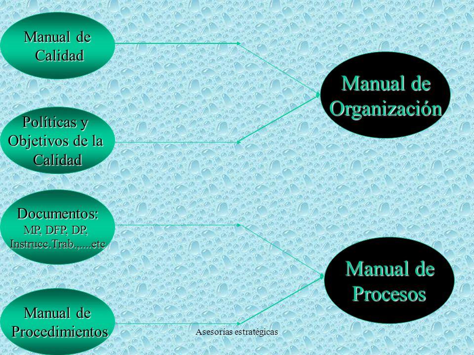 ASESTRAAsesorías estratégicas Manual de Procedimientos Procedimientos Documentación del Sistema de Calidad Políticas y Objetivos de la Calidad Manual de Calidad Calidad Documentos: MP, DFP, DP, Instrucc.Trab.,...etc Registros de Calidad por ISO 9000
