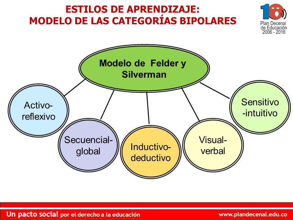 www.plandecenal.edu.co Un pacto social por el derecho a la educación Activo- reflexivo Secuencial- global Inductivo- deductivo Visual- verbal Sensitiv