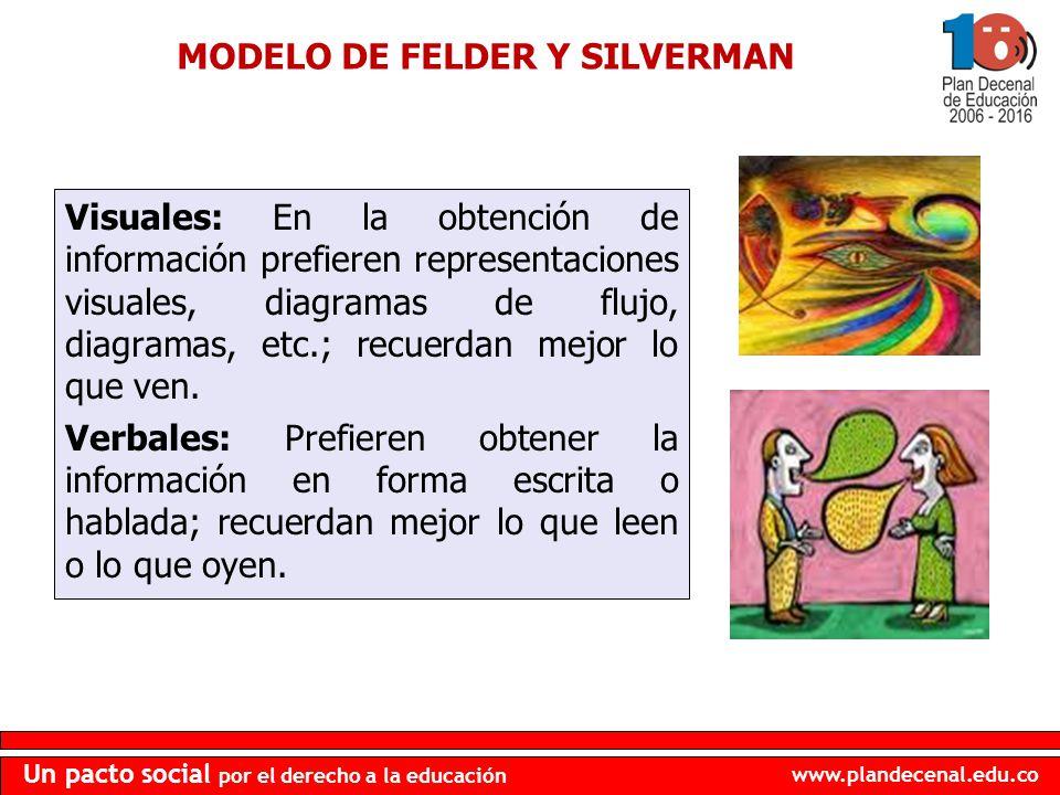 www.plandecenal.edu.co Un pacto social por el derecho a la educación Visuales: En la obtención de información prefieren representaciones visuales, dia
