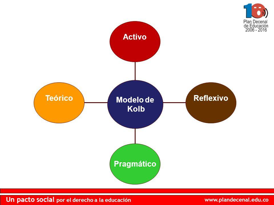 www.plandecenal.edu.co Un pacto social por el derecho a la educación Teórico Pragmático Reflexivo Activo Modelo de Kolb