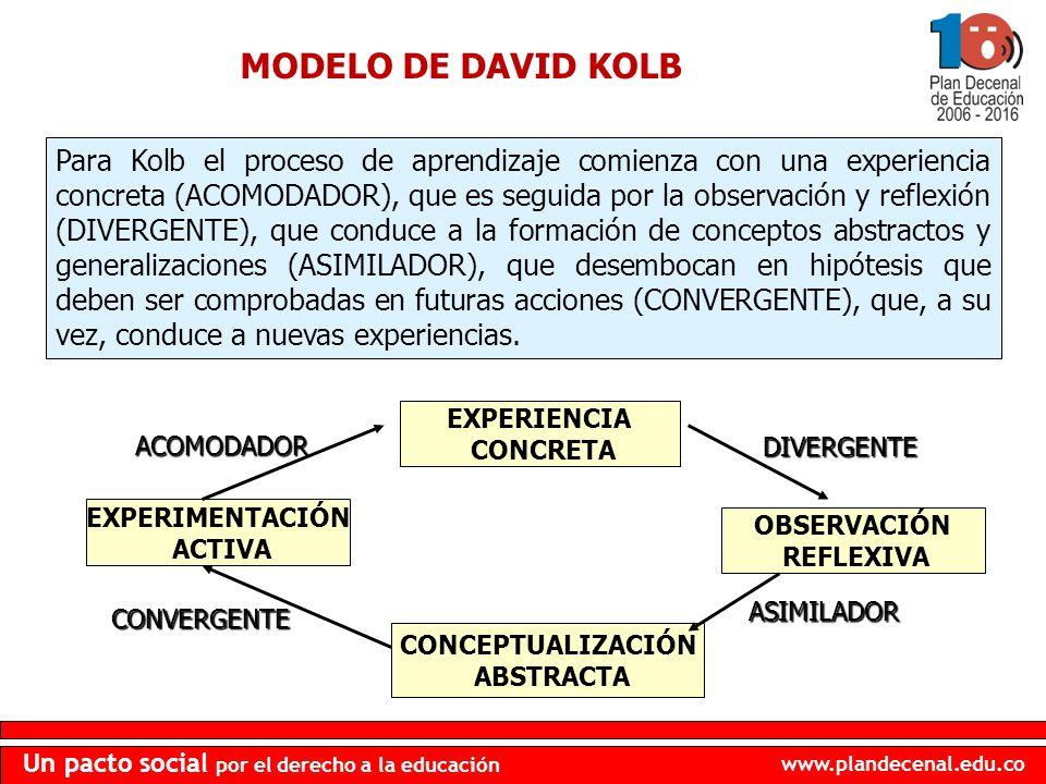 www.plandecenal.edu.co Un pacto social por el derecho a la educación EXPERIENCIA CONCRETA CONCEPTUALIZACIÓN ABSTRACTA EXPERIMENTACIÓN ACTIVA OBSERVACI