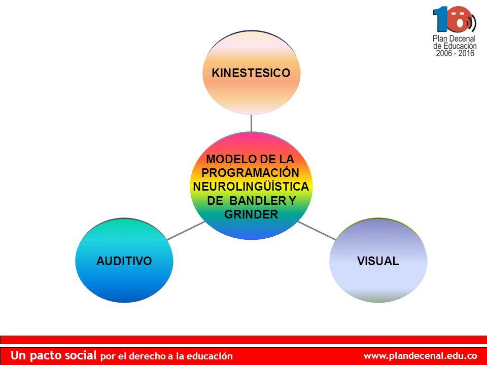 www.plandecenal.edu.co Un pacto social por el derecho a la educación AUDITIVOVISUAL KINESTESICO MODELO DE LA PROGRAMACIÓN NEUROLINGÜÍSTICA DE BANDLER