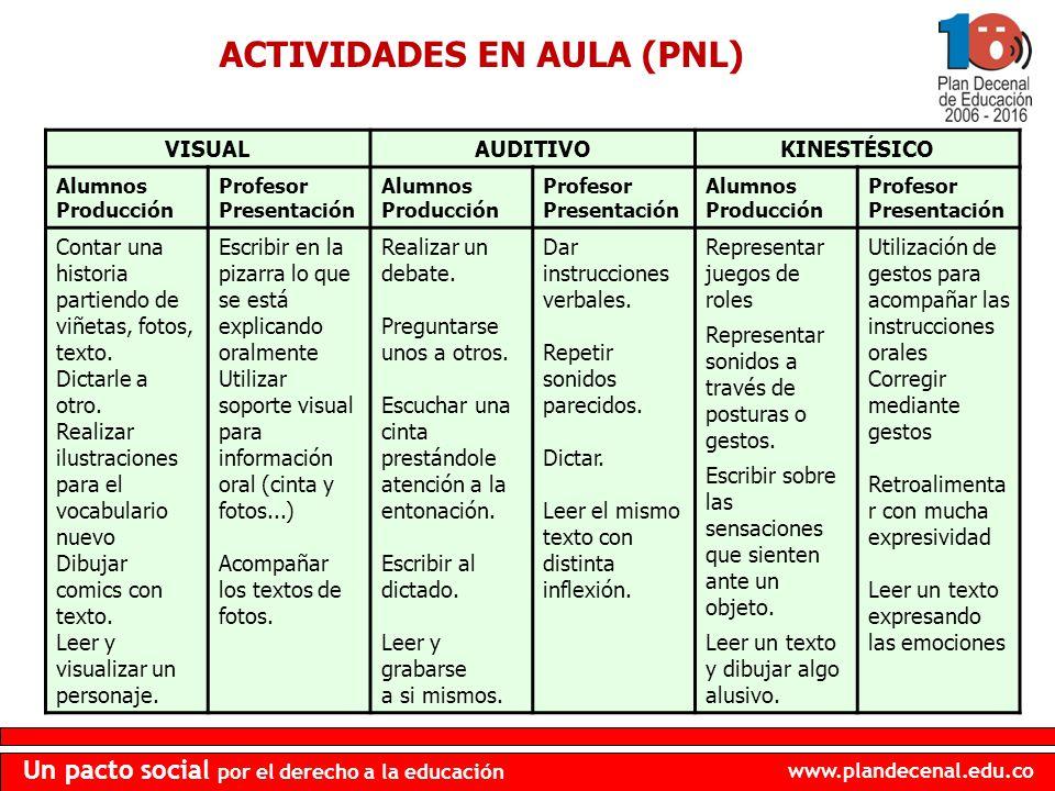 www.plandecenal.edu.co Un pacto social por el derecho a la educación ACTIVIDADES EN AULA (PNL) VISUALAUDITIVOKINESTÉSICO Alumnos Producción Profesor P