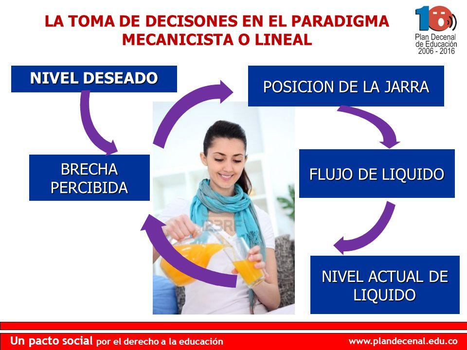 www.plandecenal.edu.co Un pacto social por el derecho a la educación NIVEL DESEADO POSICION DE LA JARRA FLUJO DE LIQUIDO BRECHA PERCIBIDA NIVEL ACTUAL