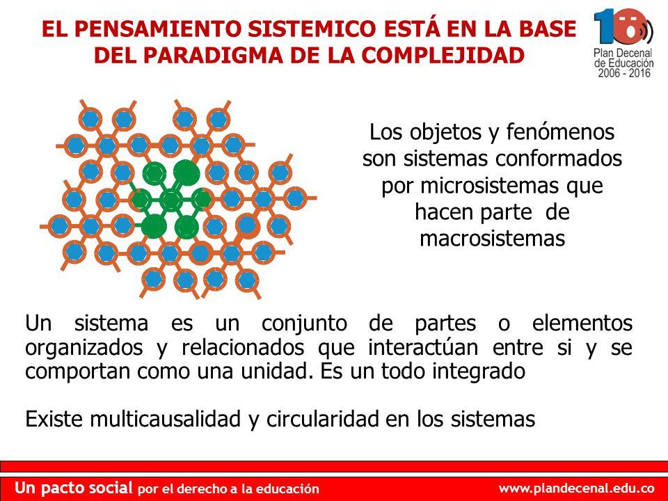 www.plandecenal.edu.co Un pacto social por el derecho a la educación Los objetos y fenómenos son sistemas conformados por microsistemas que hacen part