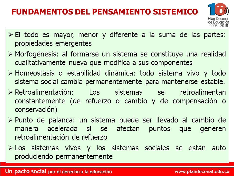 www.plandecenal.edu.co Un pacto social por el derecho a la educación FUNDAMENTOS DEL PENSAMIENTO SISTEMICO El todo es mayor, menor y diferente a la su