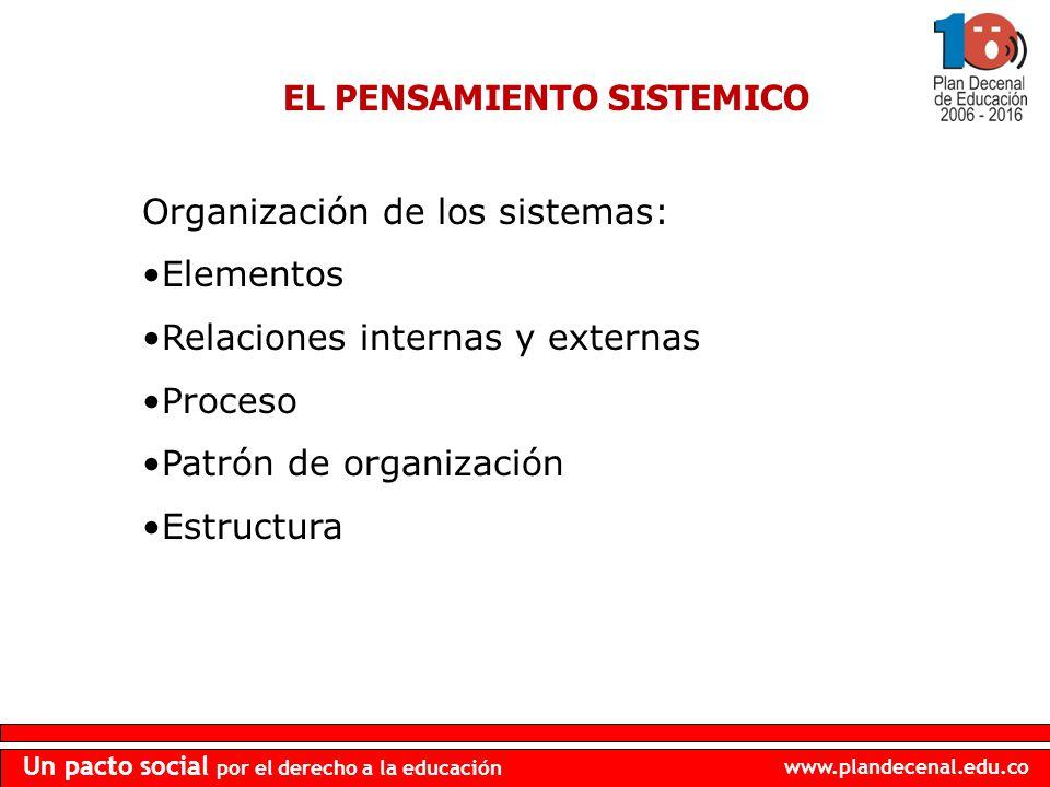 www.plandecenal.edu.co Un pacto social por el derecho a la educación EL PENSAMIENTO SISTEMICO Organización de los sistemas: Elementos Relaciones inter