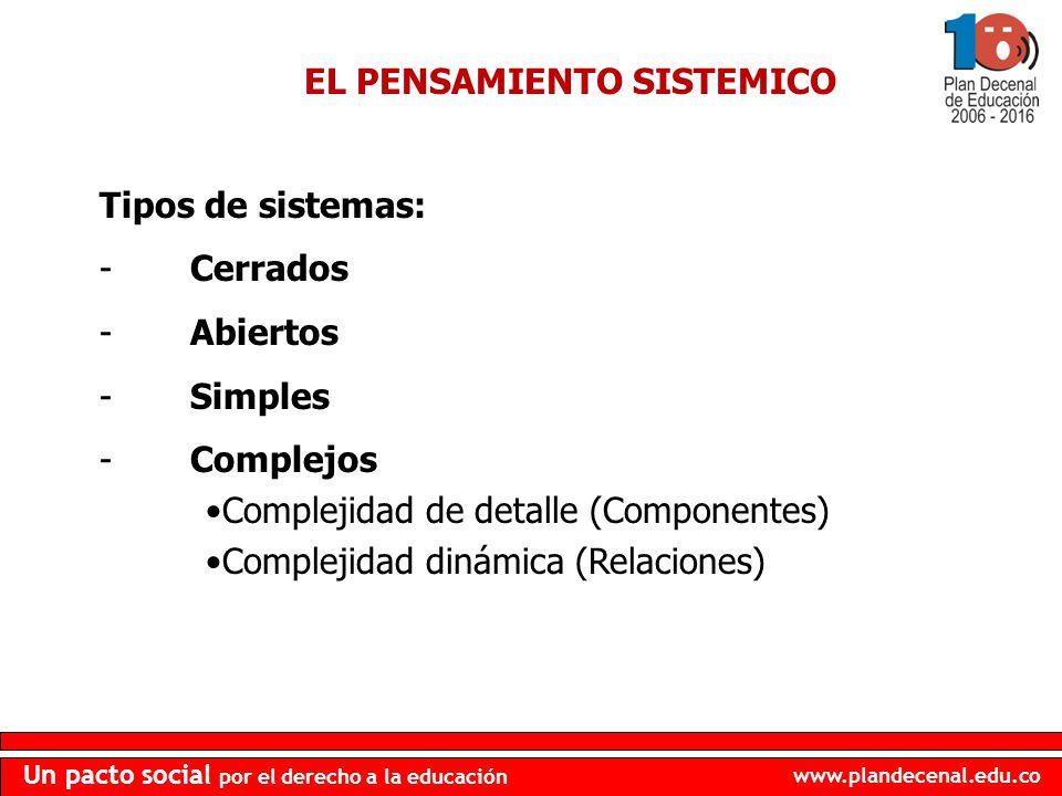 www.plandecenal.edu.co Un pacto social por el derecho a la educación EL PENSAMIENTO SISTEMICO Tipos de sistemas: - Cerrados - Abiertos - Simples - Com