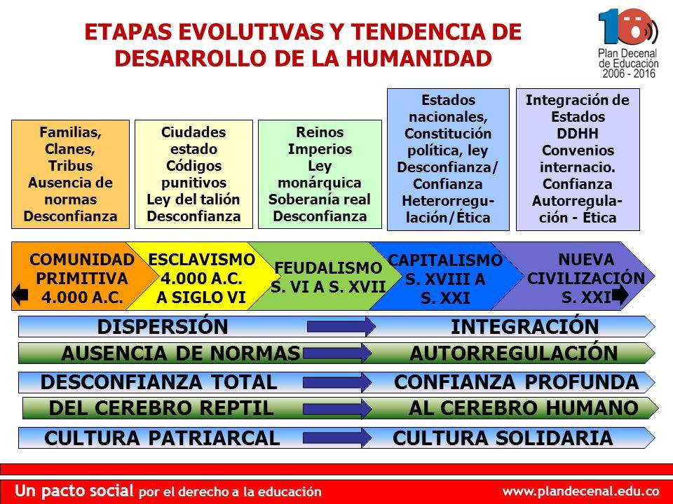 www.plandecenal.edu.co Un pacto social por el derecho a la educación COMUNIDAD PRIMITIVA 4.000 A.C. ESCLAVISMO 4.000 A.C. A SIGLO VI FEUDALISMO S. VI
