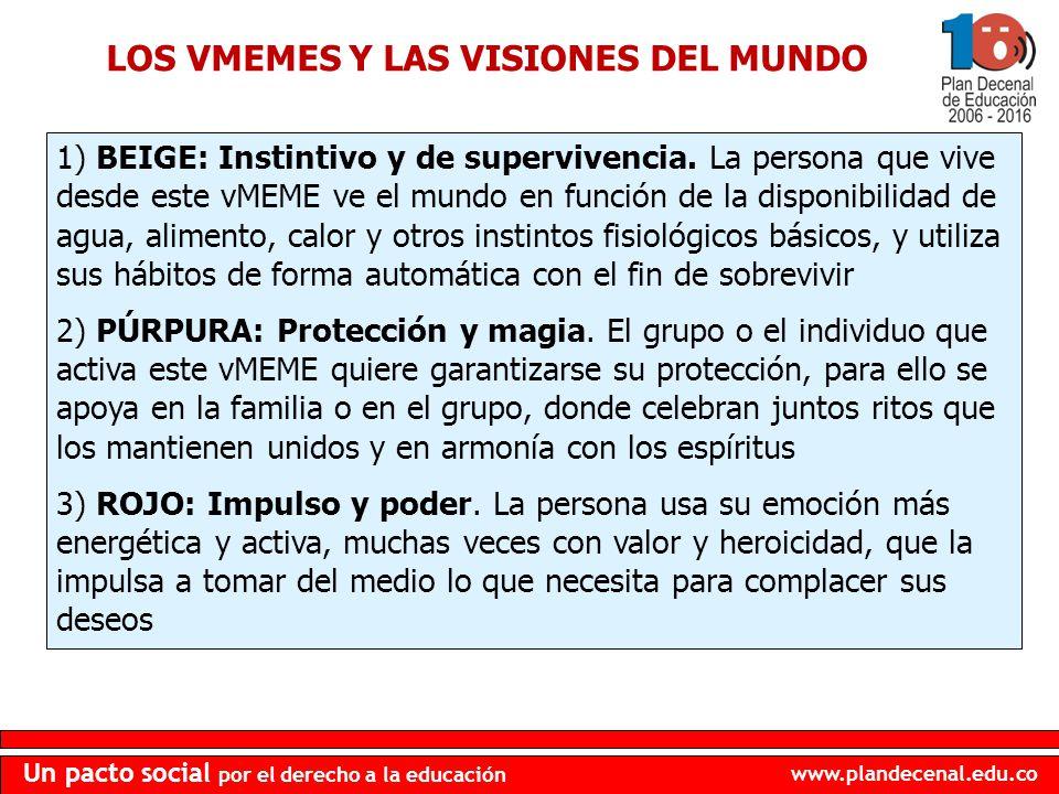 www.plandecenal.edu.co Un pacto social por el derecho a la educación 1) BEIGE: Instintivo y de supervivencia. La persona que vive desde este vMEME ve