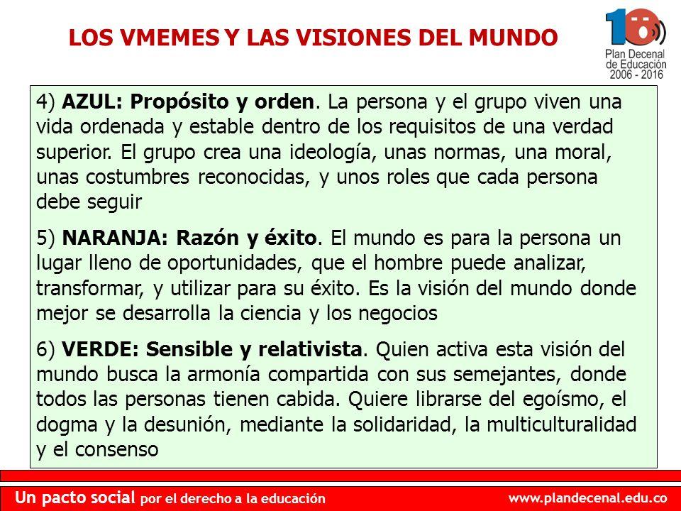 www.plandecenal.edu.co Un pacto social por el derecho a la educación 4) AZUL: Propósito y orden. La persona y el grupo viven una vida ordenada y estab