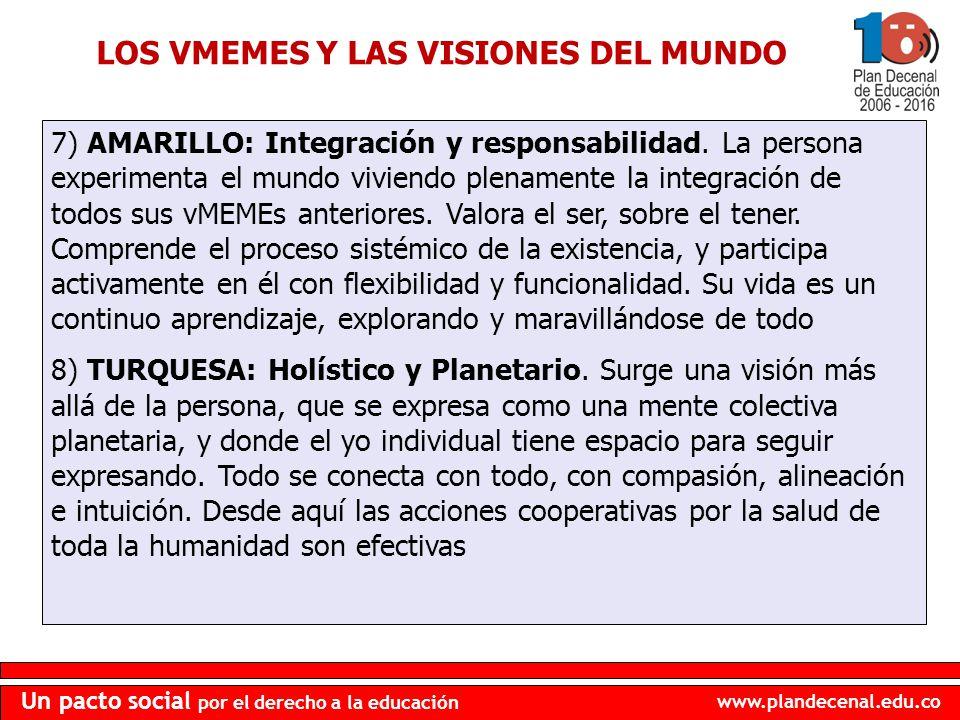 www.plandecenal.edu.co Un pacto social por el derecho a la educación 7) AMARILLO: Integración y responsabilidad. La persona experimenta el mundo vivie