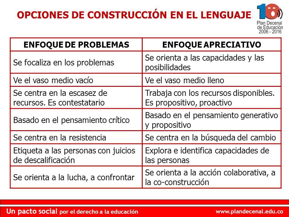 www.plandecenal.edu.co Un pacto social por el derecho a la educación OPCIONES DE CONSTRUCCIÓN EN EL LENGUAJE ENFOQUE DE PROBLEMASENFOQUE APRECIATIVO S