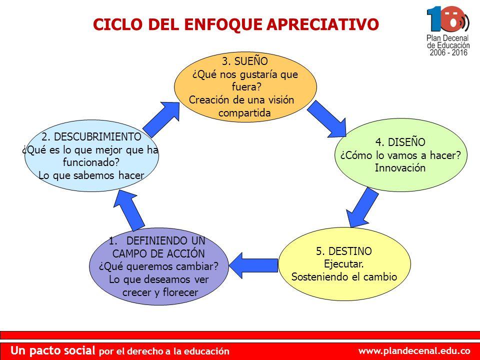 www.plandecenal.edu.co Un pacto social por el derecho a la educación CICLO DEL ENFOQUE APRECIATIVO 2. DESCUBRIMIENTO ¿Qué es lo que mejor que ha funci