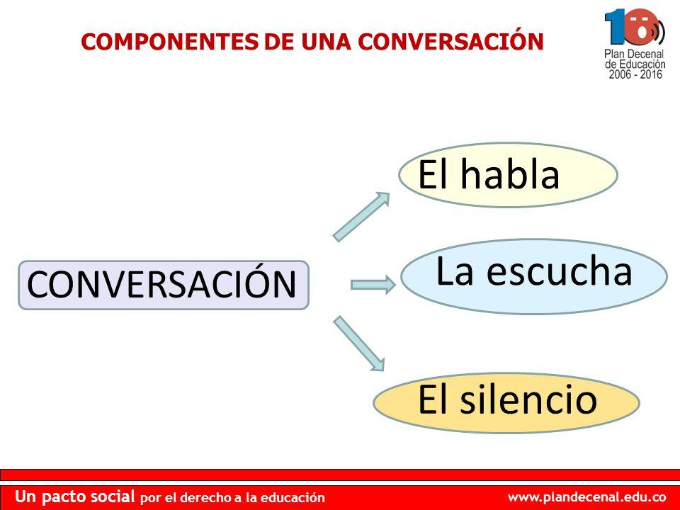 www.plandecenal.edu.co Un pacto social por el derecho a la educación COMPONENTES DE UNA CONVERSACIÓN CONVERSACIÓN La escucha El habla El silencio