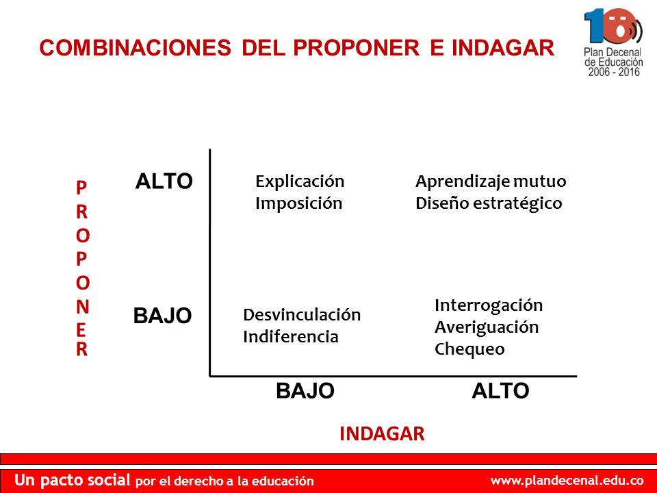 www.plandecenal.edu.co Un pacto social por el derecho a la educación COMBINACIONES DEL PROPONER E INDAGAR PROPONEPROPONE R ALTO BAJO Explicación Impos