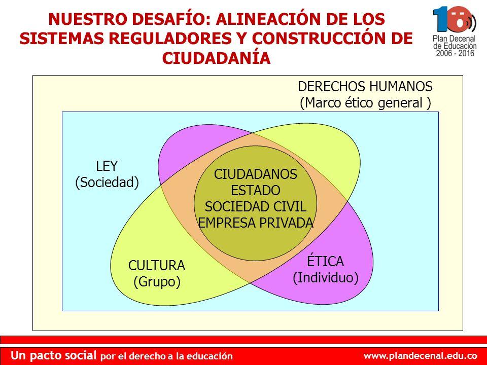www.plandecenal.edu.co Un pacto social por el derecho a la educación NUESTRO DESAFÍO: ALINEACIÓN DE LOS SISTEMAS REGULADORES Y CONSTRUCCIÓN DE CIUDADA