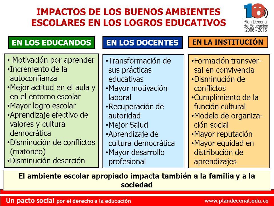www.plandecenal.edu.co Un pacto social por el derecho a la educación IMPACTOS DE LOS BUENOS AMBIENTES ESCOLARES EN LOS LOGROS EDUCATIVOS EN LOS EDUCAN
