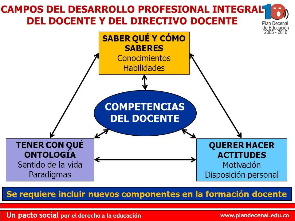 www.plandecenal.edu.co Un pacto social por el derecho a la educación CAMPOS DEL DESARROLLO PROFESIONAL INTEGRAL DEL DOCENTE Y DEL DIRECTIVO DOCENTE CO