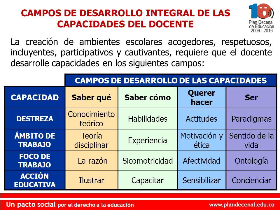 www.plandecenal.edu.co Un pacto social por el derecho a la educación CAMPOS DE DESARROLLO INTEGRAL DE LAS CAPACIDADES DEL DOCENTE CAMPOS DE DESARROLLO