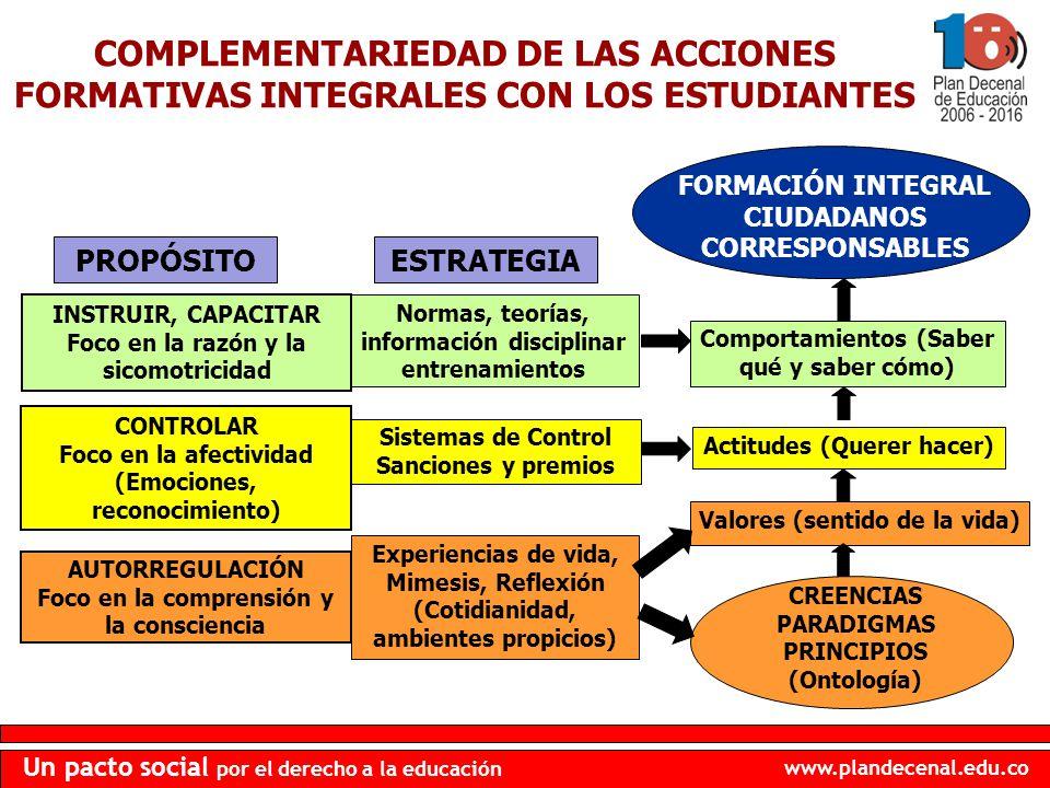 www.plandecenal.edu.co Un pacto social por el derecho a la educación Normas, teorías, información disciplinar entrenamientos Comportamientos (Saber qu