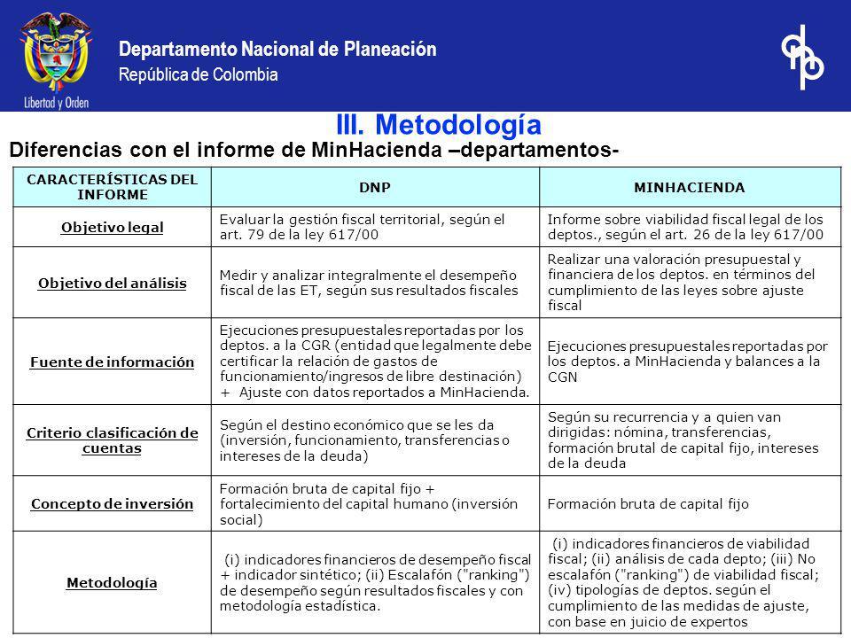 Departamento Nacional de Planeación República de Colombia Indicadores utilizados: 1.Capacidad de autofinanciamiento del funcionamiento 2.Respaldo de la deuda 3.Dependencia de las transferencias (SGP) 4.Importancia de los recursos propios 5.Magnitud de la inversión 6.Capacidad de ahorro III.